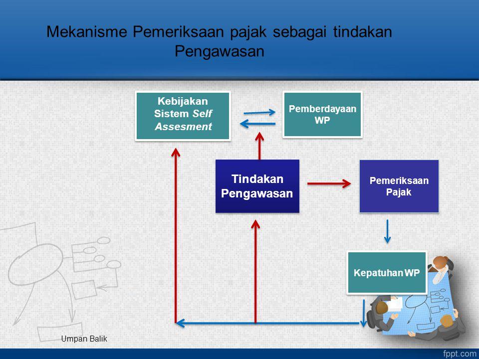 Mekanisme Pemeriksaan pajak sebagai tindakan Pengawasan Kebijakan Sistem Self Assesment Pemberdayaan WP Tindakan Pengawasan Pemeriksaan Pajak Kepatuha