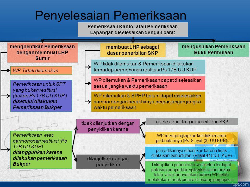 Penyelesaian Pemeriksaan Pemeriksaan Kantor atau Pemeriksaan Lapangan diselesaikan dengan cara: menghentikan Pemeriksaan dengan membuat LHP Sumir memb