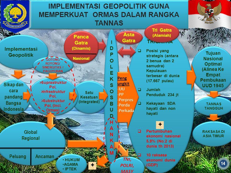 IDPOLEKSOSBUDHANKAMIDPOLEKSOSBUDHANKAM IDPOLEKSOSBUDHANKAMIDPOLEKSOSBUDHANKAM TRIGATRA  Posisi yang strategis (antara 2 benua dan 2 samudra) Kepulaua