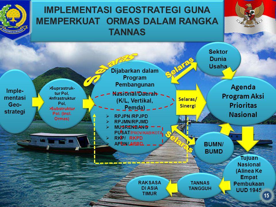 Dijabarkan dalam Program Pembangunan Nasional/Daerah (K/L, Vertikal, Pemda)  RPJPN /RPJPD  RPJMN/RPJMD  MUSRENBANG PUSAT/ PROV/KAB/KOTA  RKP/ RKPD