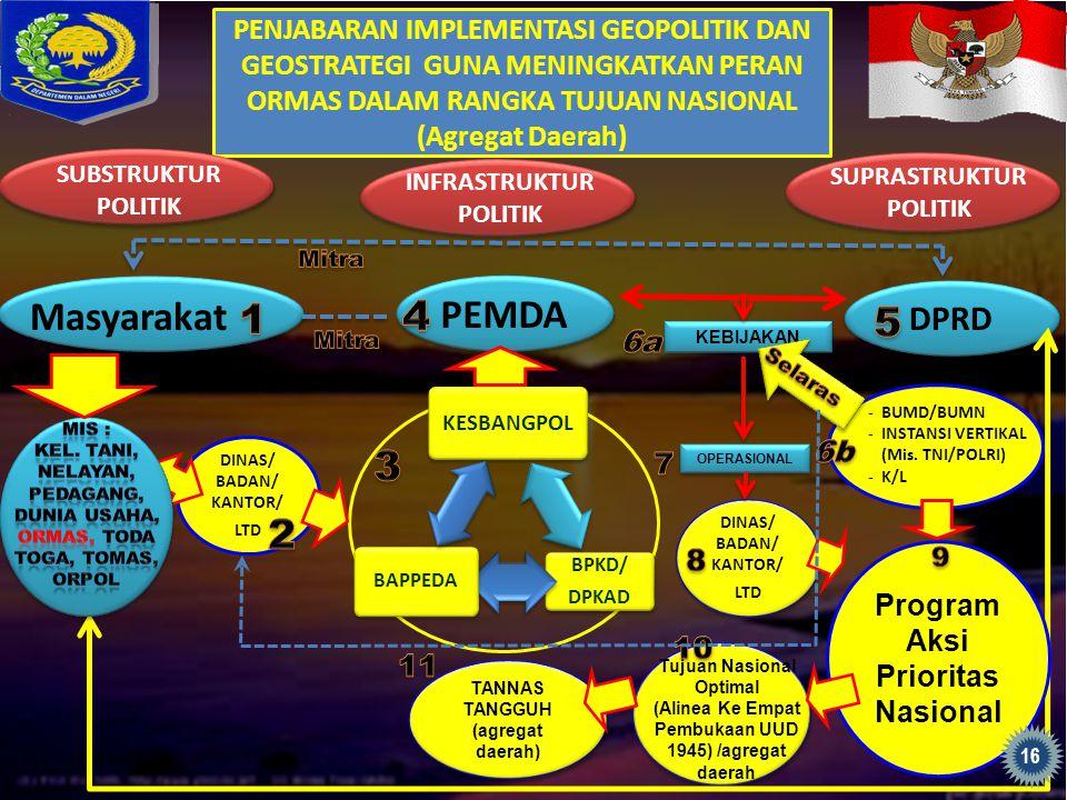 PENJABARAN IMPLEMENTASI GEOPOLITIK DAN GEOSTRATEGI GUNA MENINGKATKAN PERAN ORMAS DALAM RANGKA TUJUAN NASIONAL (Agregat Daerah) DINAS/ BADAN/ KANTOR/ L