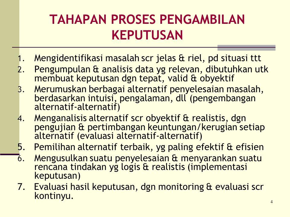 4 TAHAPAN PROSES PENGAMBILAN KEPUTUSAN 1. Mengidentifikasi masalah scr jelas & riel, pd situasi ttt 2. Pengumpulan & analisis data yg relevan, dibutuh