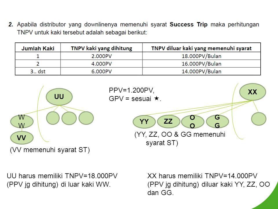 UU harus memiliki TNPV=18.000PV (PPV jg dihitung) di luar kaki WW. UU W VV (VV memenuhi syarat ST) PPV=1.200PV, GPV = sesuai . XX harus memiliki TNPV