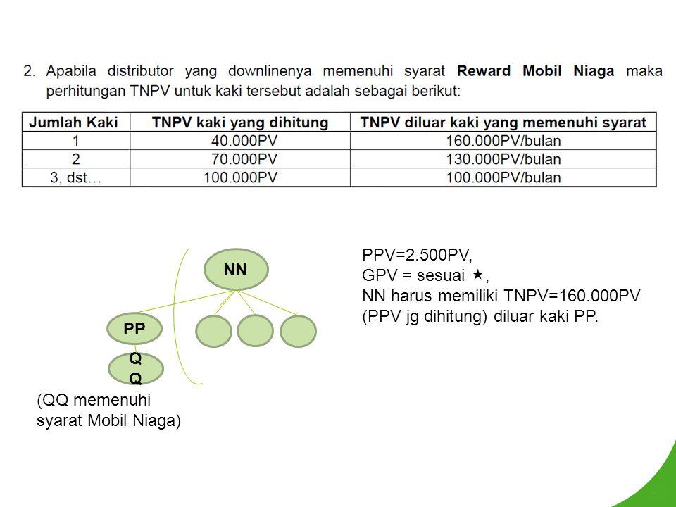 PPV=2.500PV, GPV = sesuai , NN harus memiliki TNPV=160.000PV (PPV jg dihitung) diluar kaki PP. NN PP (QQ memenuhi syarat Mobil Niaga) Q