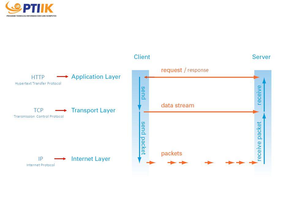 / response HTTP Hypertext Transfer Protocol TCP Transmission Control Protocol IP Internet Protocol