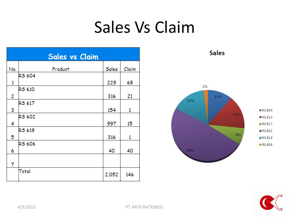 Sales Vs Claim 4/9/2015PT ARTA BATRINDO Sales vs Claim No.ProductSalesClaim 1 RS 604 22968 2 RS 610 31621 3 RS 617 1541 4 RS 602 99715 5 RS 619 3161 6 RS 606 40 7 Total 2,052146