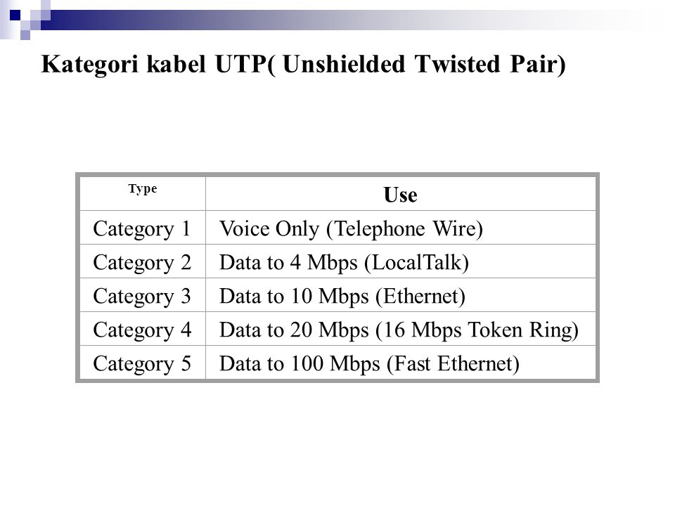 Kategori kabel UTP( Unshielded Twisted Pair) Type Use Category 1Voice Only (Telephone Wire) Category 2Data to 4 Mbps (LocalTalk) Category 3Data to 10 Mbps (Ethernet) Category 4Data to 20 Mbps (16 Mbps Token Ring) Category 5Data to 100 Mbps (Fast Ethernet)
