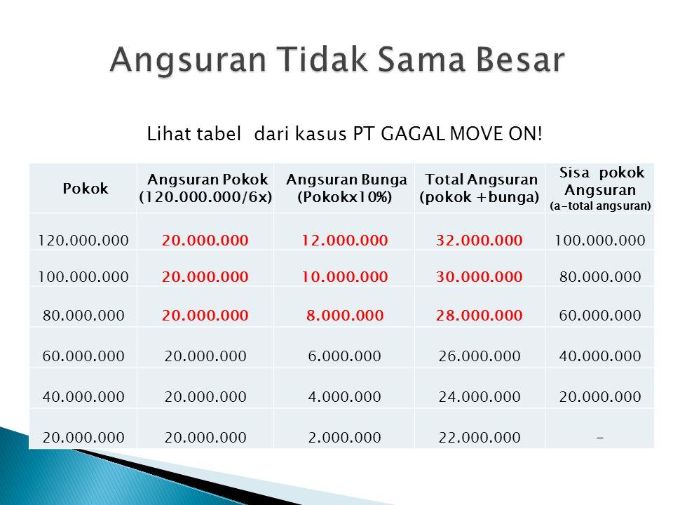 Lihat tabel dari kasus PT GAGAL MOVE ON! Pokok Angsuran Pokok (120.000.000/6x) Angsuran Bunga (Pokokx10%) Total Angsuran (pokok +bunga) Sisa pokok Ang