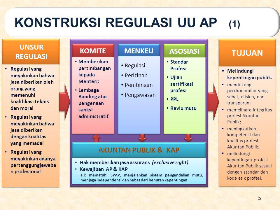 5 UNSUR REGULASI Regulasi yang meyakinkan bahwa jasa diberikan oleh orang yang memenuhi kualifikasi teknis dan moral Regulasi yang meyakinkan bahwa ja