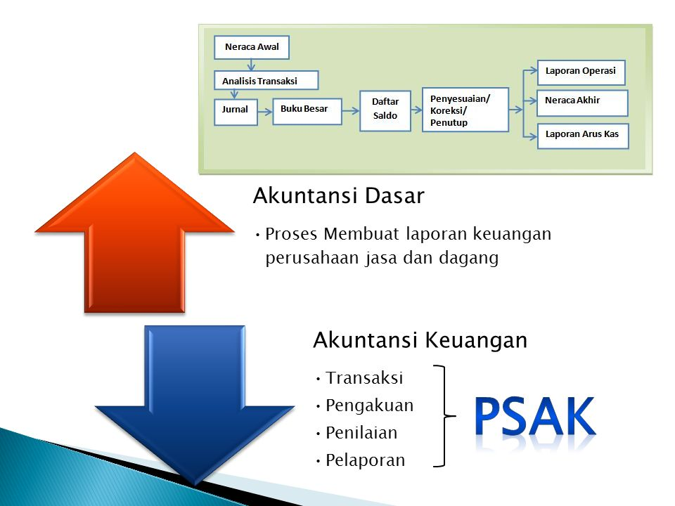  Transaksi adalah aktivitas-aktivitas yang bersifat ekonomi dan terjadi di perusahaan karena operasi yang dilakukan oleh perusahaan.