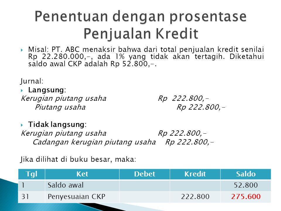 Misal: PT. ABC menaksir bahwa dari total penjualan kredit senilai Rp 22.280.000,-, ada 1% yang tidak akan tertagih. Diketahui saldo awal CKP adalah