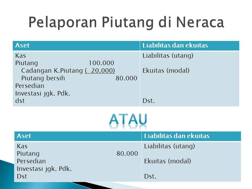 AsetLiabilitas dan ekuitas Kas Piutang 100.000 Cadangan K.Piutang ( 20.000) Piutang bersih 80.000 Persedian Investasi jgk. Pdk. dst Liabilitas (utang)