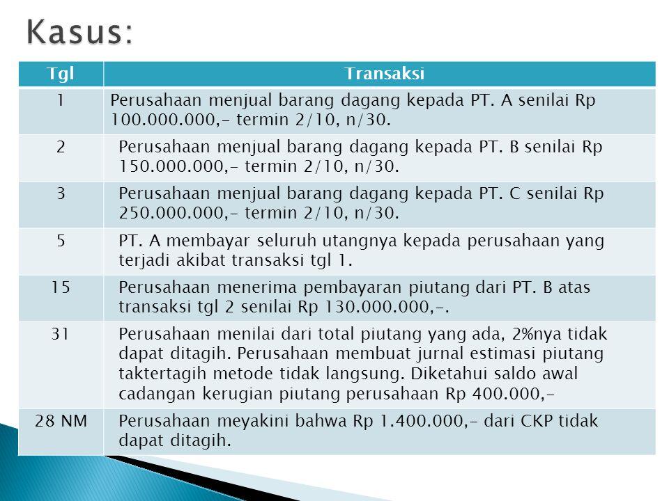 TglTransaksi 1Perusahaan menjual barang dagang kepada PT. A senilai Rp 100.000.000,- termin 2/10, n/30. 2Perusahaan menjual barang dagang kepada PT. B
