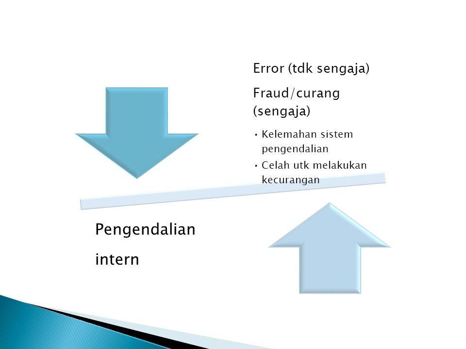 Error (tdk sengaja) Fraud/curang (sengaja) Kelemahan sistem pengendalian Celah utk melakukan kecurangan Pengendalian intern