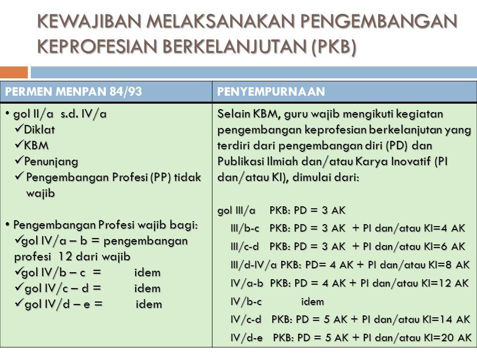 KEWAJIBAN MELAKSANAKAN PENGEMBANGAN KEPROFESIAN BERKELANJUTAN (PKB) 11 PERMEN MENPAN 84/93PENYEMPURNAAN gol II/a s.d. IV/a Diklat Diklat KBM KBM Penun