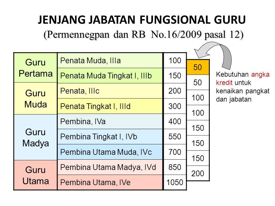 (Permennegpan dan RB No.16/2009 pasal 12) JENJANG JABATAN FUNGSIONAL GURU (Permennegpan dan RB No.16/2009 pasal 12) Guru Pertama Guru Muda Guru Madya