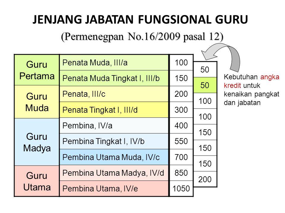 (Permenegpan No.16/2009 pasal 12) JENJANG JABATAN FUNGSIONAL GURU (Permenegpan No.16/2009 pasal 12) Guru Pertama Guru Muda Guru Madya Guru Utama Penat