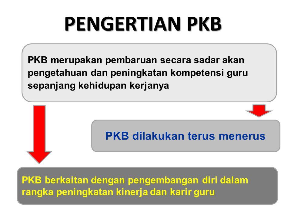 PKB berkaitan dengan pengembangan diri dalam rangka peningkatan kinerja dan karir guru PKB dilakukan terus menerus PENGERTIAN PKB PKB merupakan pembar