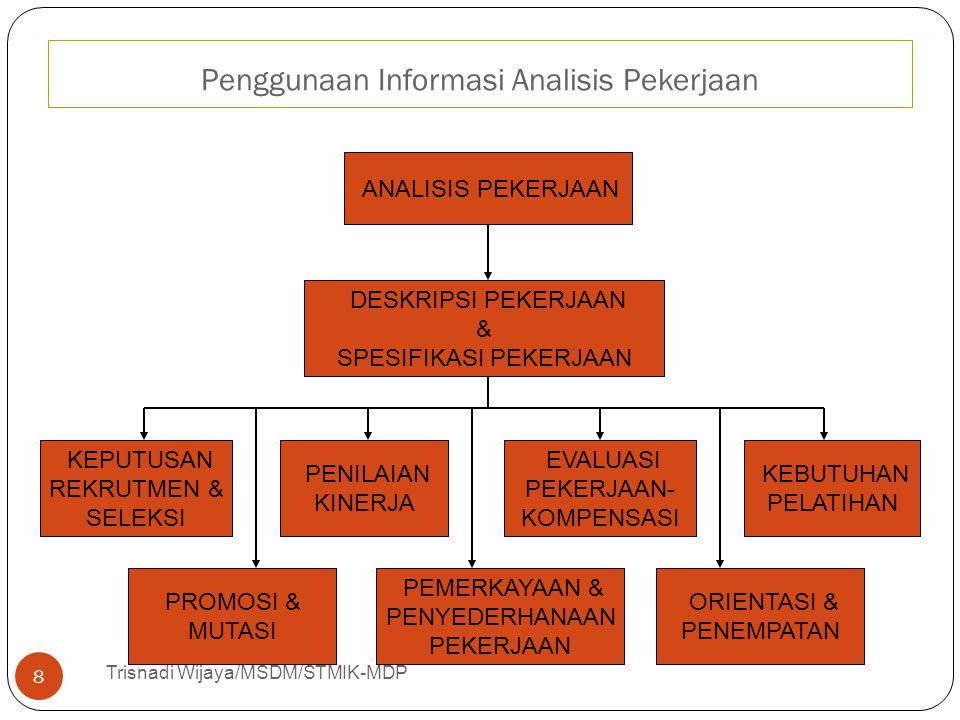 Penggunaan Informasi Analisis Pekerjaan Trisnadi Wijaya/MSDM/STMIK-MDP 8 ANALISIS PEKERJAAN KEPUTUSAN REKRUTMEN & SELEKSI PENILAIAN KINERJA EVALUASI P