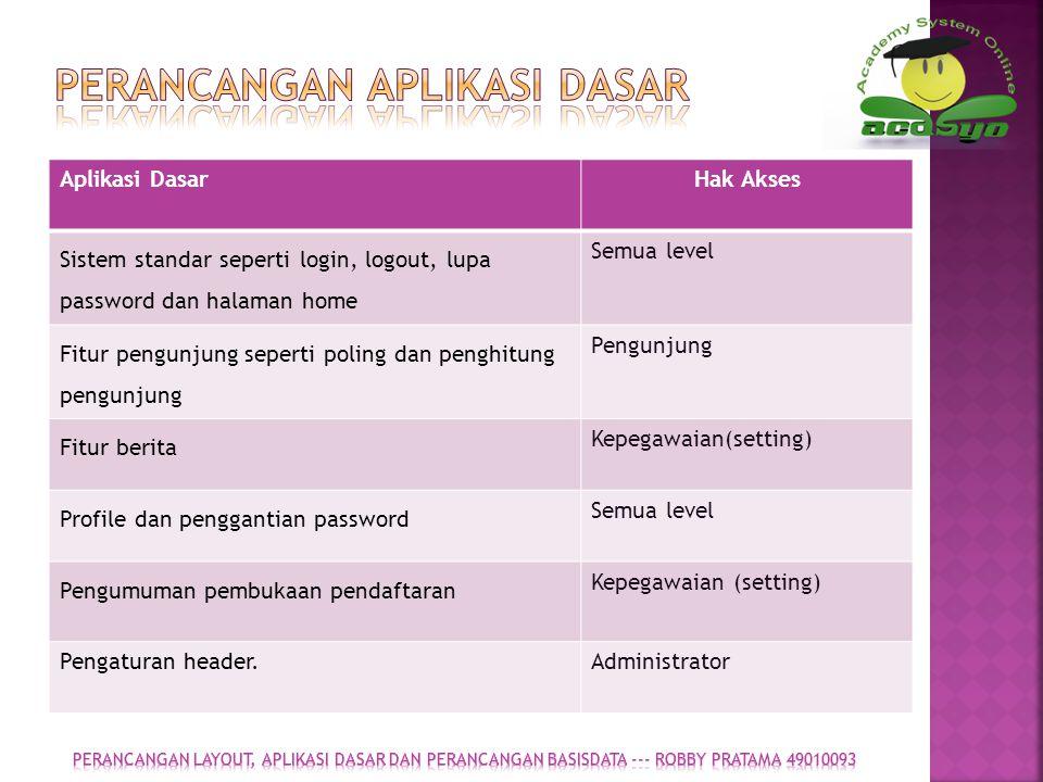 Gambar 1.3 Use Case Pendaftaran Mahasiswa