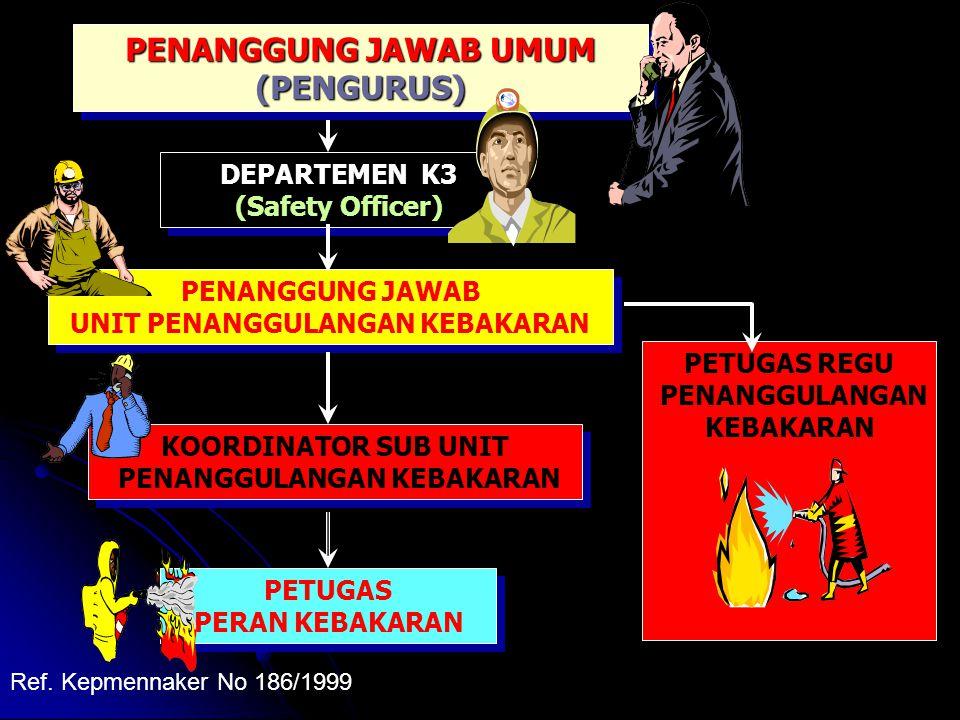 PENANGGUNG JAWAB UNIT PENANGGULANGAN KEBAKARAN PENANGGUNG JAWAB UNIT PENANGGULANGAN KEBAKARAN DEPARTEMEN K3 (Safety Officer) DEPARTEMEN K3 (Safety Officer) PENANGGUNG JAWAB UMUM (PENGURUS) (PENGURUS) PETUGAS REGU PENANGGULANGAN KEBAKARAN KOORDINATOR SUB UNIT PENANGGULANGAN KEBAKARAN KOORDINATOR SUB UNIT PENANGGULANGAN KEBAKARAN PETUGAS PERAN KEBAKARAN PETUGAS PERAN KEBAKARAN Ref.