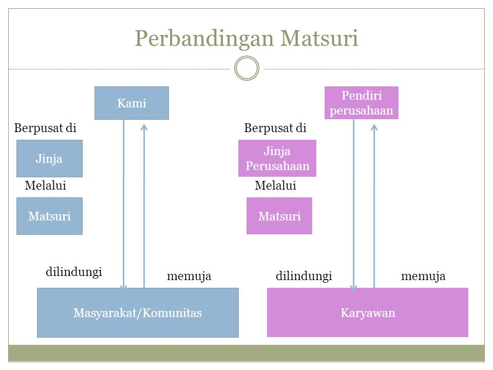 Perbandingan Matsuri Kami Jinja Matsuri Masyarakat/Komunitas memuja dilindungi Berpusat di Melalui Pendiri perusahaan Jinja Perusahaan Matsuri Karyawa