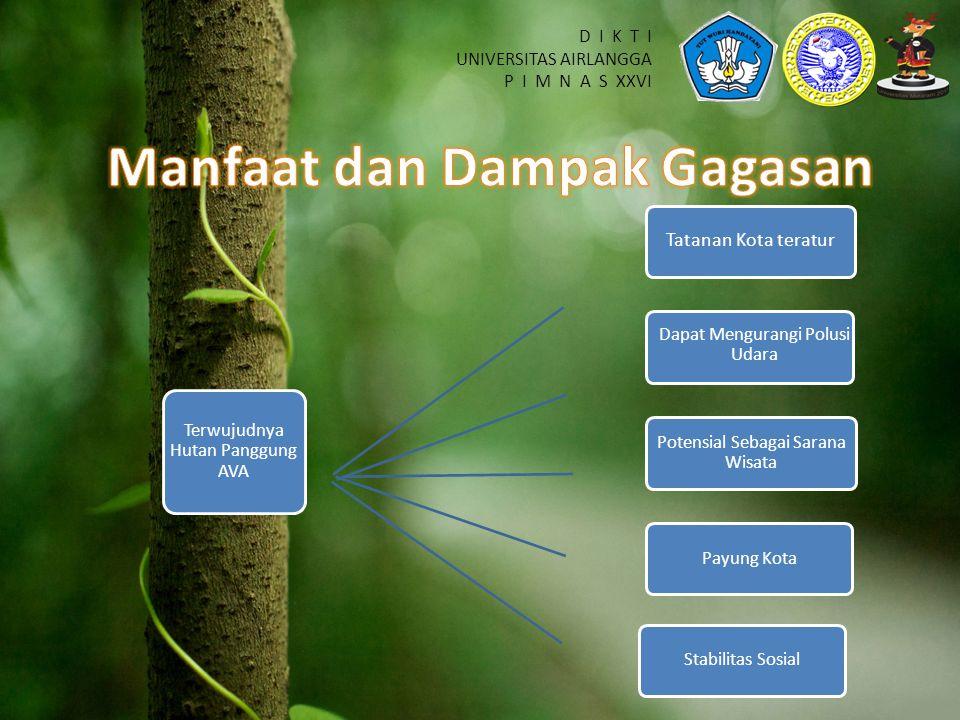 D I K T I UNIVERSITAS AIRLANGGA P I M N A S XXVI Terwujudnya Hutan Panggung AVA Tatanan Kota teratur Dapat Mengurangi Polusi Udara Potensial Sebagai Sarana Wisata Payung KotaStabilitas Sosial