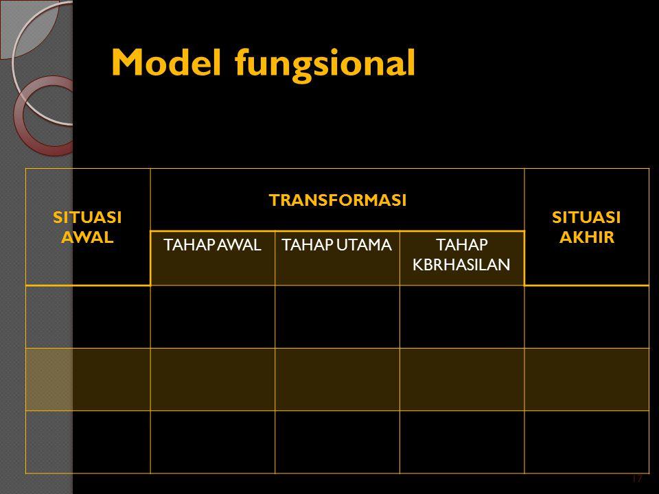 Model fungsional SITUASI AWAL TRANSFORMASI SITUASI AKHIR TAHAP AWALTAHAP UTAMATAHAP KBRHASILAN 17