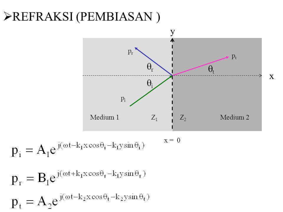 x prpr pipi ptpt Medium 1 Z 1 Z 2 Medium 2 x = 0 y ii rr tt  REFRAKSI (PEMBIASAN )