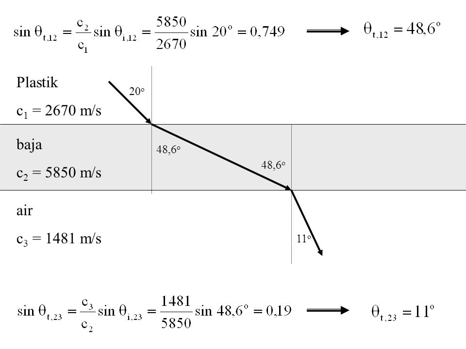 Plastik c 1 = 2670 m/s baja c 2 = 5850 m/s air c 3 = 1481 m/s 20 o 11 o 48,6 o