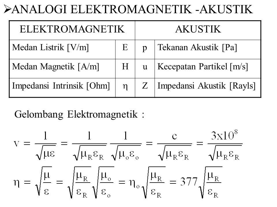 ELEKTROMAGNETIKAKUSTIK Medan Listrik [V/m]EpTekanan Akustik [Pa] Medan Magnetik [A/m]HuKecepatan Partikel [m/s] Impedansi Intrinsik [Ohm]  ZImpedansi