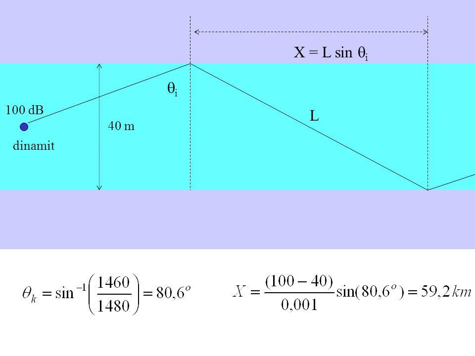 40 m dinamit 100 dB ii L X = L sin  i