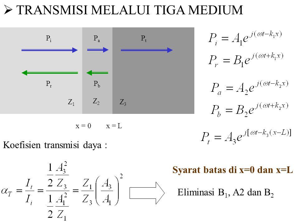  TRANSMISI MELALUI TIGA MEDIUM x = 0 x = L PiPi PrPr PtPt Z 1 Z3Z3 PaPa PbPb Z2Z2 Koefisien transmisi daya : Syarat batas di x=0 dan x=L Eliminasi B