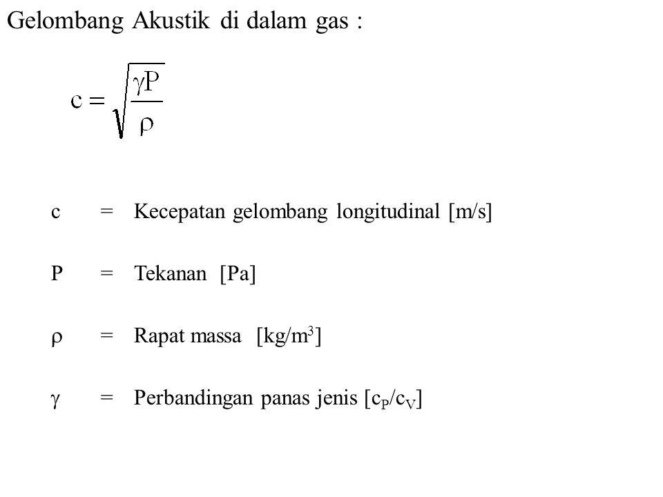 Gelombang Akustik di dalam gas : c=Kecepatan gelombang longitudinal [m/s] P=Tekanan [Pa]  =Rapat massa [kg/m 3 ]  =Perbandingan panas jenis [c P /c