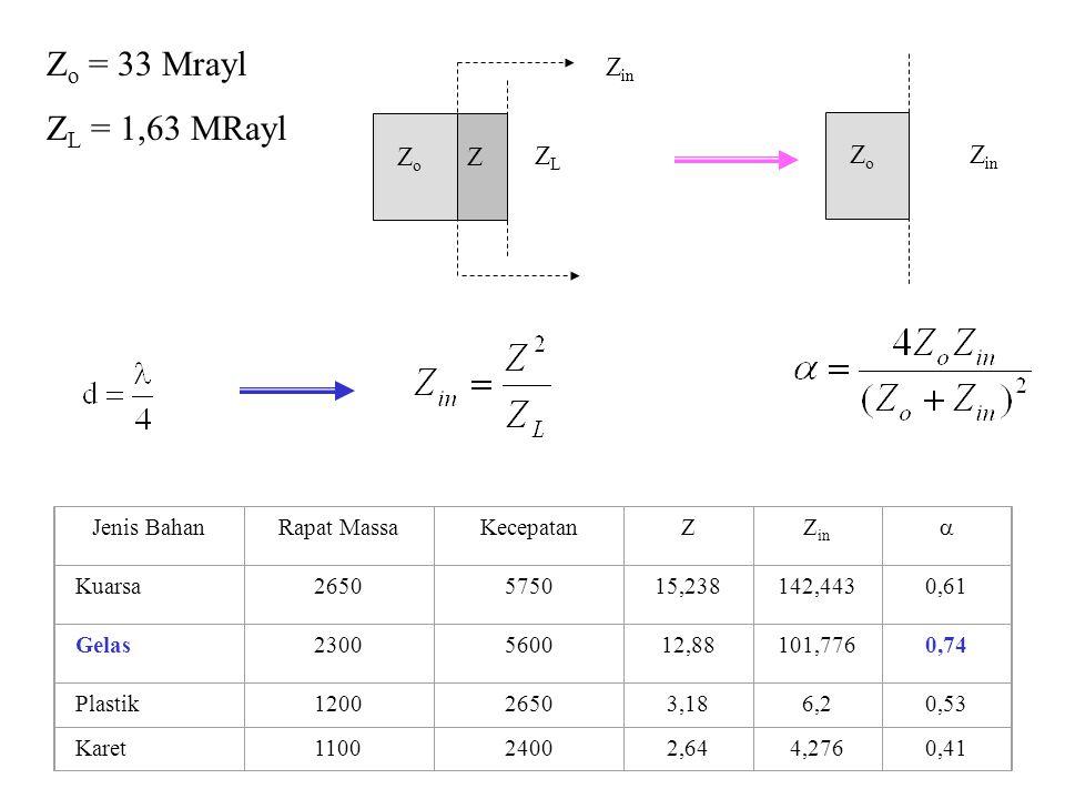 Z o Z in Z o Z ZLZL Z in Z o = 33 Mrayl Z L = 1,63 MRayl Jenis BahanRapat MassaKecepatanZZ in  Kuarsa2650575015,238142,4430,61 Gelas2300560012,88101,