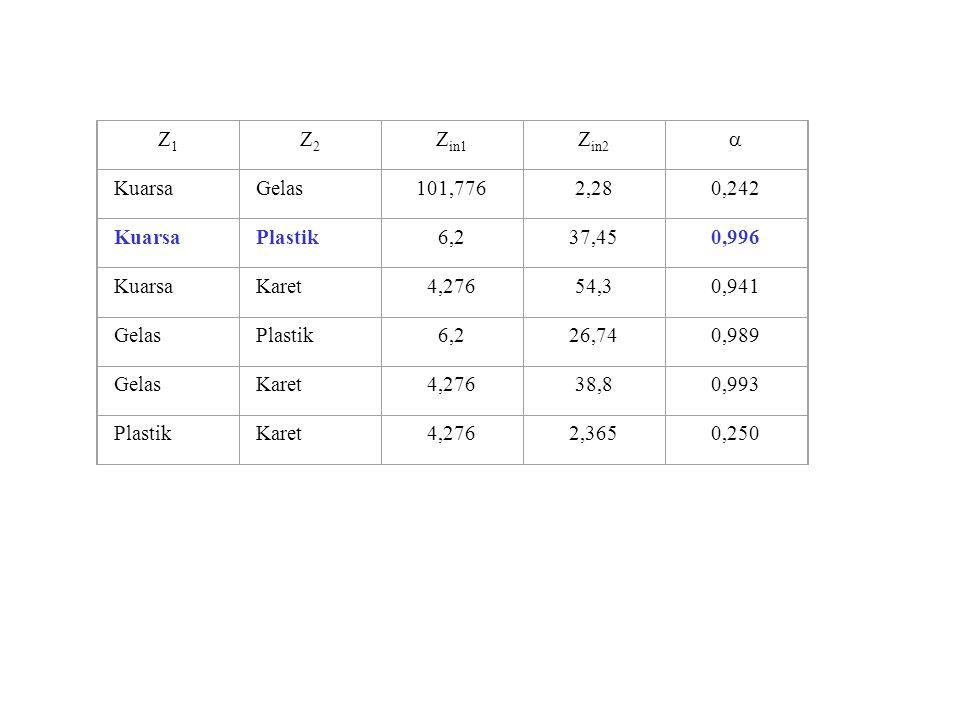 Z1Z1 Z2Z2 Z in1 Z in2  KuarsaGelas101,7762,280,242 KuarsaPlastik6,237,450,996 KuarsaKaret4,27654,30,941 GelasPlastik6,226,740,989 GelasKaret4,27638,8