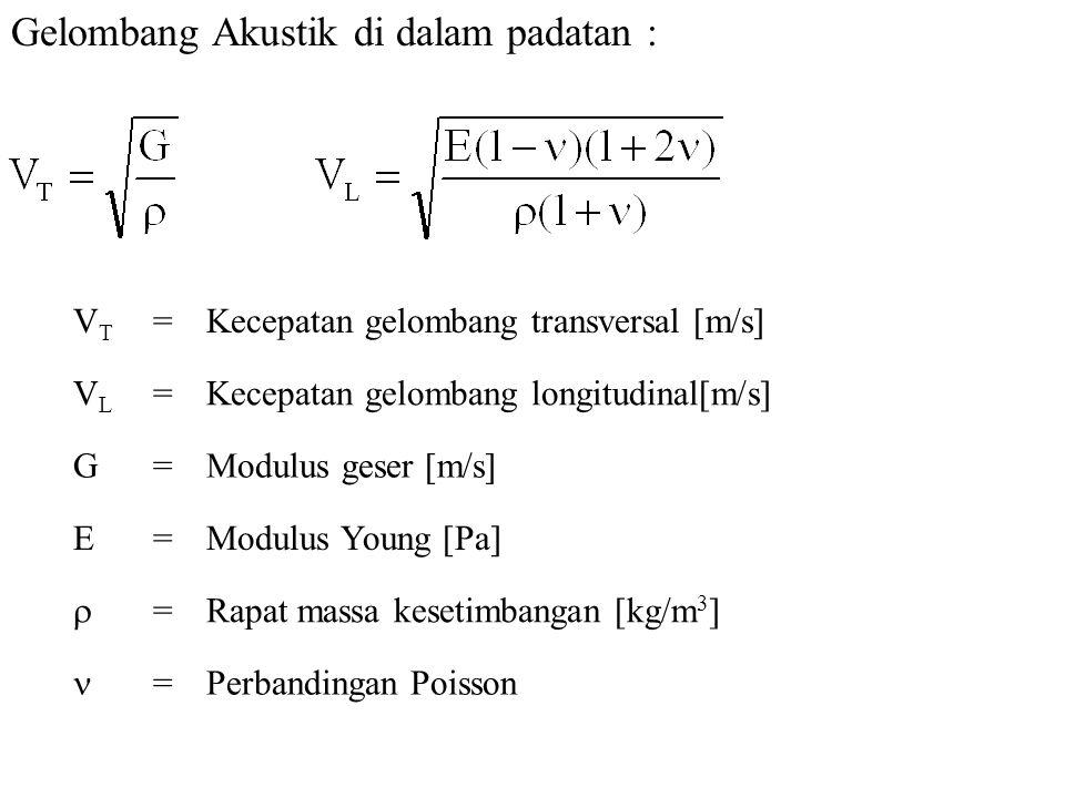 Gelombang Akustik di dalam padatan : VTVT =Kecepatan gelombang transversal [m/s] VLVL =Kecepatan gelombang longitudinal[m/s] G=Modulus geser [m/s] E=M