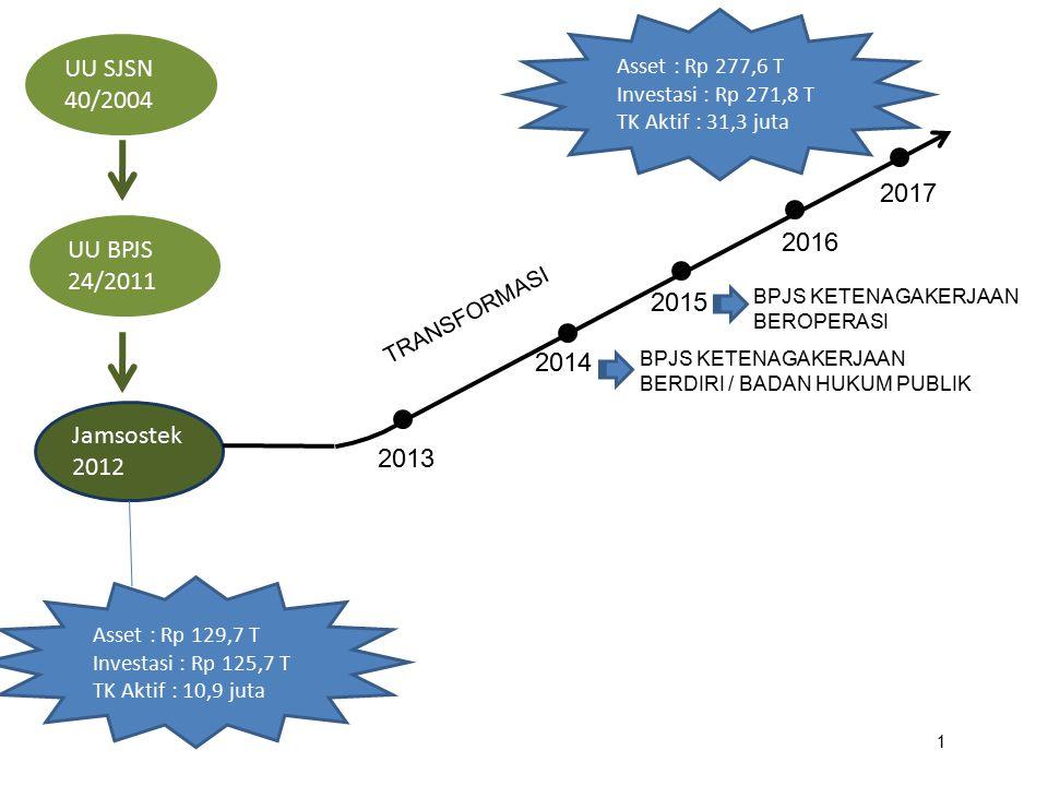 UU SJSN 40/2004 UU BPJS 24/2011 Jamsostek 2012 Asset : Rp 129,7 T Investasi : Rp 125,7 T TK Aktif : 10,9 juta Asset : Rp 277,6 T Investasi : Rp 271,8
