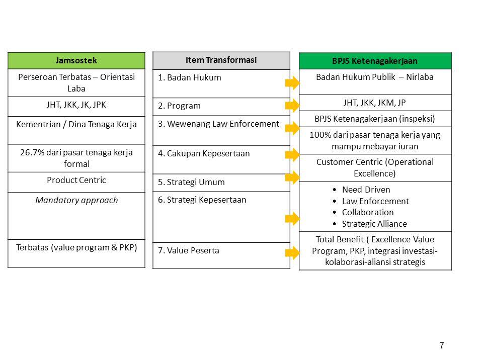 Jamsostek Perseroan Terbatas – Orientasi Laba JHT, JKK, JK, JPK Kementrian / Dina Tenaga Kerja 26.7% dari pasar tenaga kerja formal Product Centric Ma