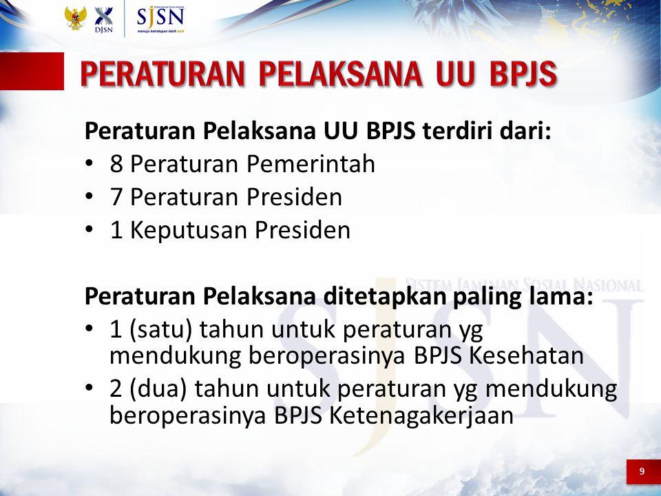9 Peraturan Pelaksana UU BPJS terdiri dari: 8 Peraturan Pemerintah 7 Peraturan Presiden 1 Keputusan Presiden Peraturan Pelaksana ditetapkan paling lam