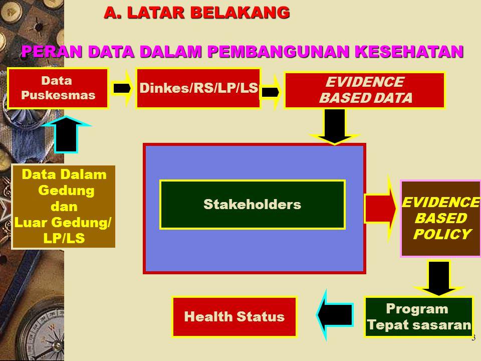 3 Data Puskesmas Dinkes/RS/LP/LS Data Dalam Gedung dan Luar Gedung/ LP/LS A. LATAR BELAKANG A. LATAR BELAKANG EVIDENCE BASED DATA Stakeholders EVIDENC
