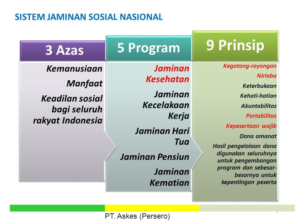 SISTEM JAMINAN SOSIAL NASIONAL 7 Kegotong-royongan Nirlaba Keterbukaan Kehati-hatian Akuntabilitas Portabilitas Kepesertaan wajib Dana amanat Hasil pe