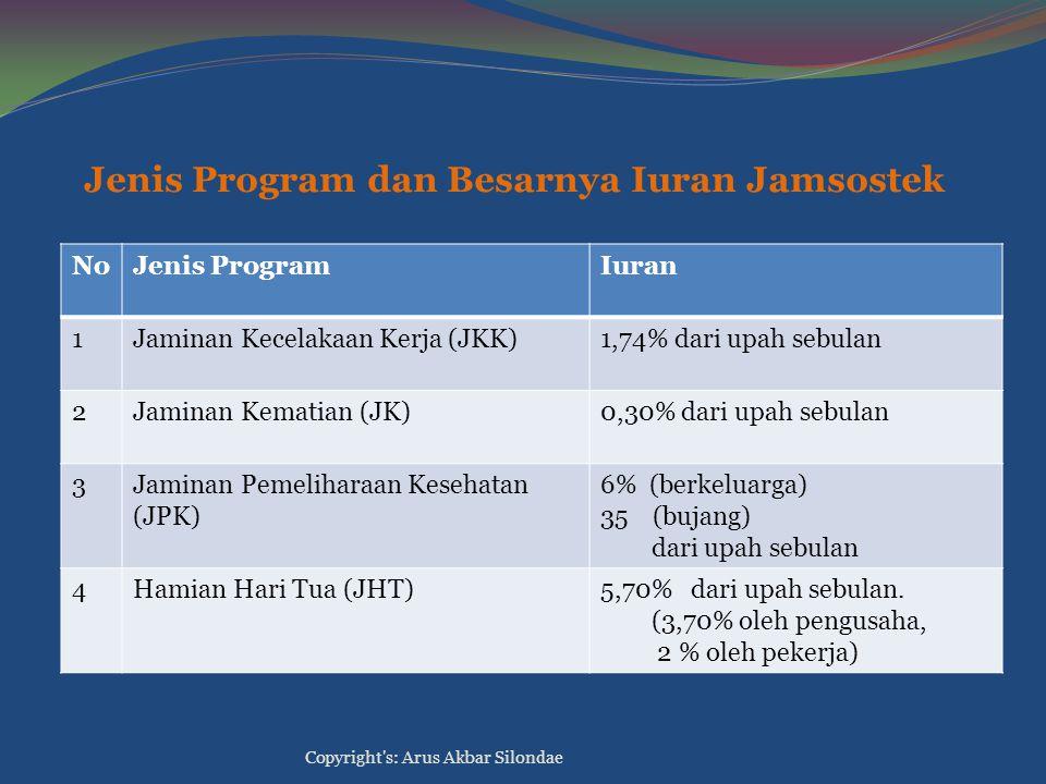 Jenis Program dan Besarnya Iuran Jamsostek NoJenis ProgramIuran 1Jaminan Kecelakaan Kerja (JKK)1,74% dari upah sebulan 2Jaminan Kematian (JK)0,30% dar