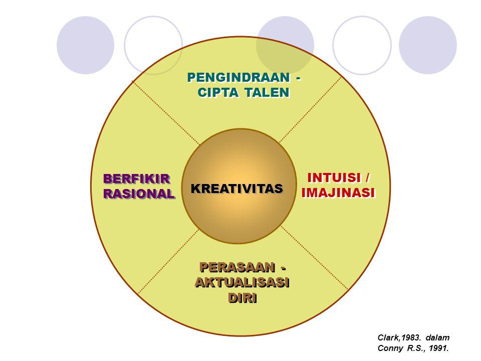 KREATIVITAS INTUISI / IMAJINASI INTUISI / IMAJINASI BERFIKIR RASIONAL BERFIKIR RASIONAL PERASAAN - AKTUALISASI DIRI PERASAAN - AKTUALISASI DIRI PENGIN