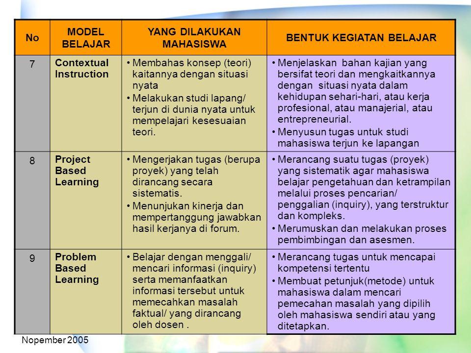 Nopember 2005 No MODEL BELAJAR YANG DILAKUKAN MAHASISWA BENTUK KEGIATAN BELAJAR 7 Contextual Instruction Membahas konsep (teori) kaitannya dengan situ