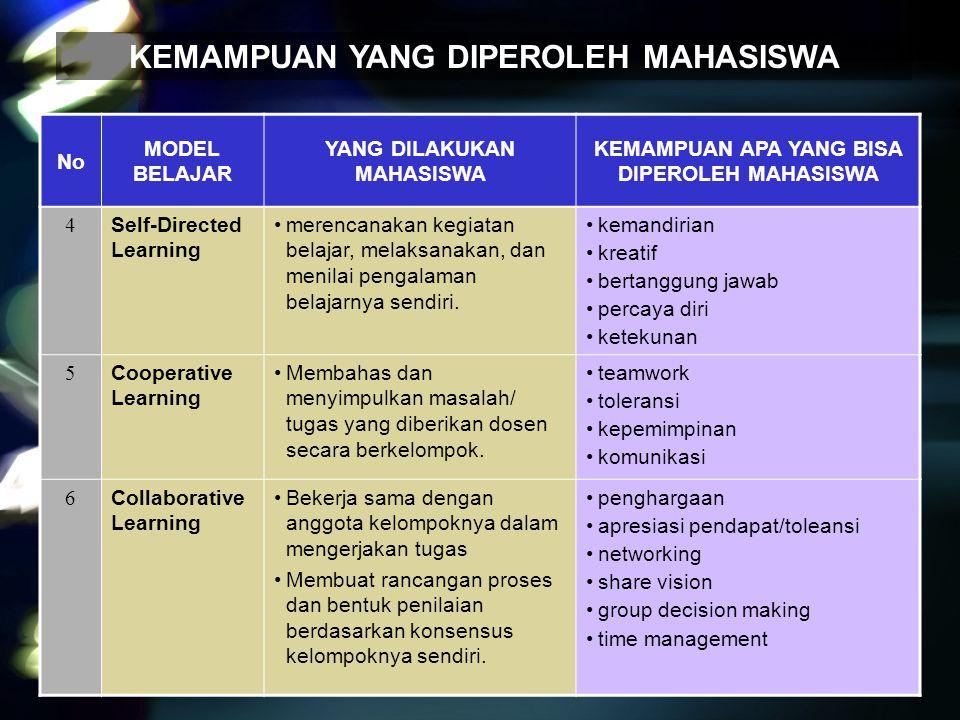 No MODEL BELAJAR YANG DILAKUKAN MAHASISWA KEMAMPUAN APA YANG BISA DIPEROLEH MAHASISWA 7 Contextual Instruction Membahas konsep (teori) kaitannya dengan situasi nyata Melakukan studi lapang/ terjun di dunia nyata untuk mempelajari kesesuaian teori.