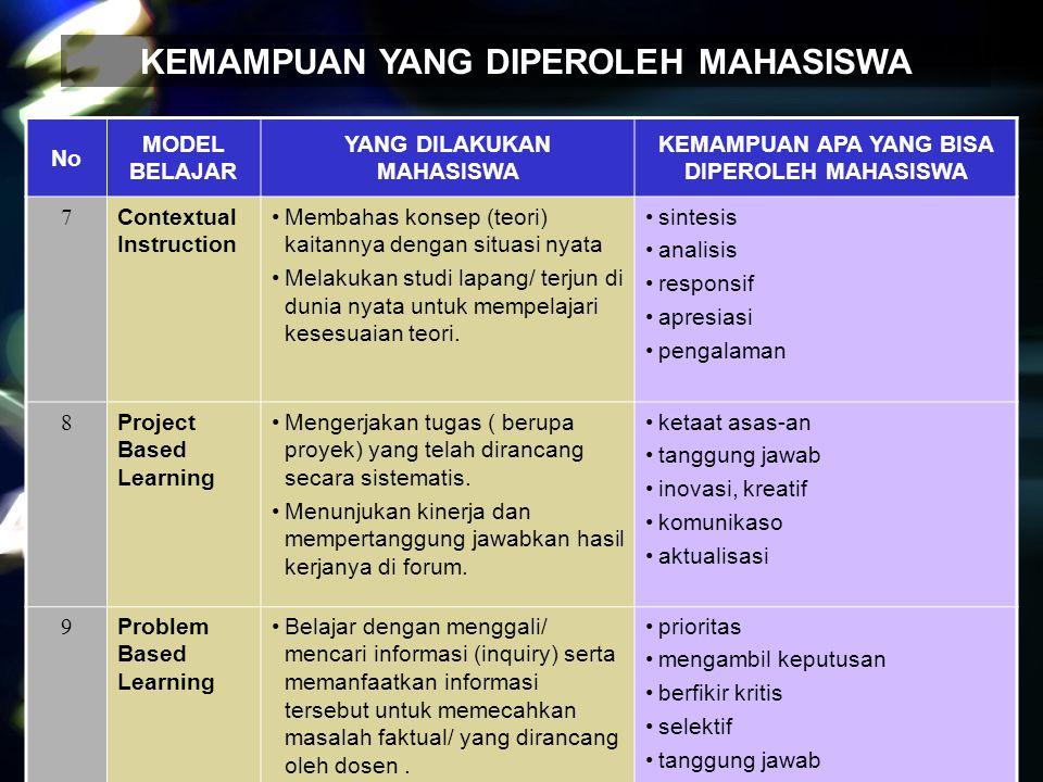 Peran dosen agar mahasiswa memperoleh kemampuan soft skill NoSoft skillApa yang dilakukan oleh dosen 1Teamwork 2Kepemimpinan 3Komunikasi 4Disiplin 5Self confidence (PD) 6Jujur dan berintegritas 7 Strong work ethic 8Kreatif 9Mandiri