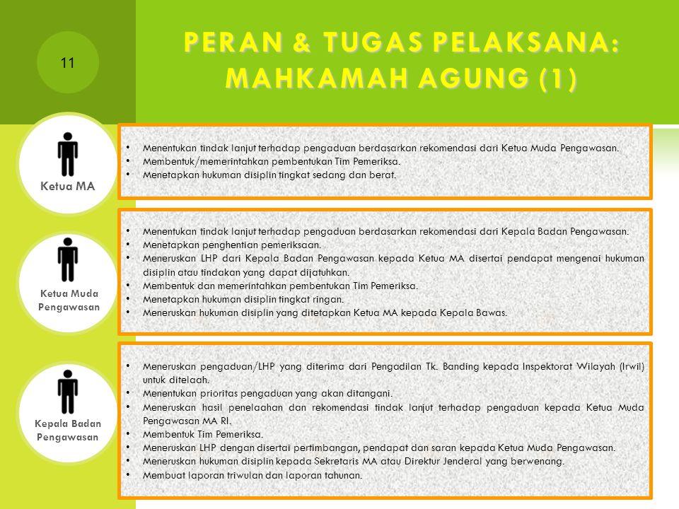 11 PERAN & TUGAS PELAKSANA: MAHKAMAH AGUNG (1) Ketua Muda Pengawasan Menentukan tindak lanjut terhadap pengaduan berdasarkan rekomendasi dari Kepala Badan Pengawasan.