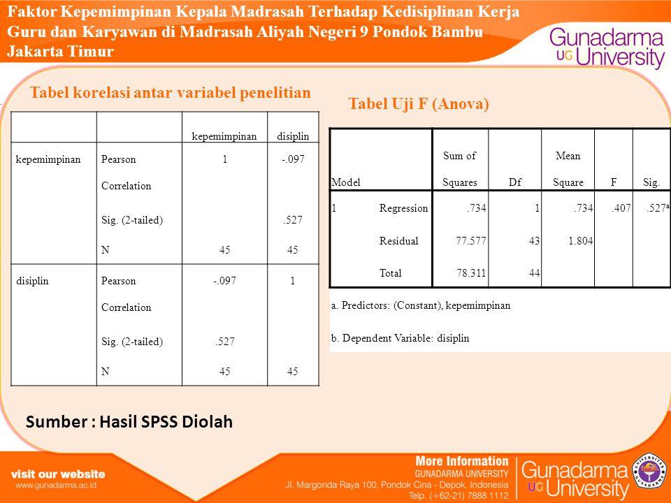 Sumber : Hasil SPSS Diolah Faktor Kepemimpinan Kepala Madrasah Terhadap Kedisiplinan Kerja Guru dan Karyawan di Madrasah Aliyah Negeri 9 Pondok Bambu Jakarta Timur kepemimpinandisiplin kepemimpinan Pearson Correlation 1-.097 Sig.