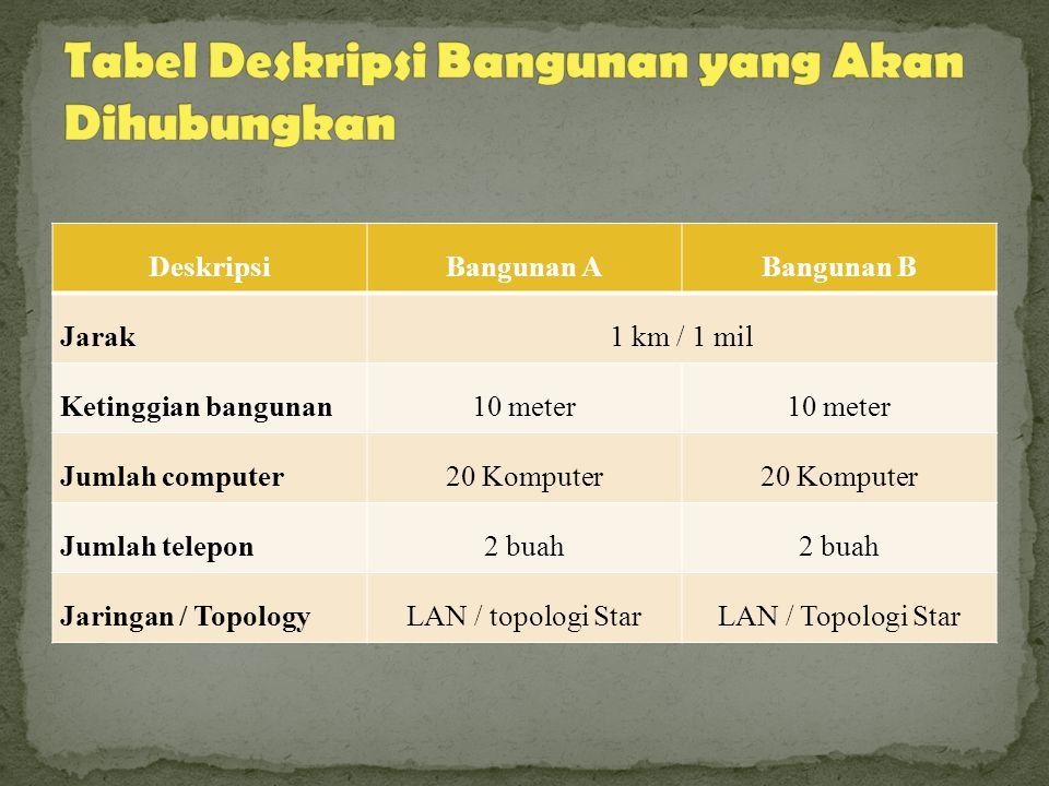 DeskripsiBangunan ABangunan B Jarak1 km / 1 mil Ketinggian bangunan10 meter Jumlah computer20 Komputer Jumlah telepon2 buah Jaringan / TopologyLAN / topologi StarLAN / Topologi Star